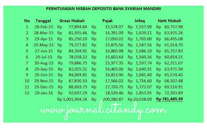 Bagi Hasil Deposito Bank Syariah Mandiri